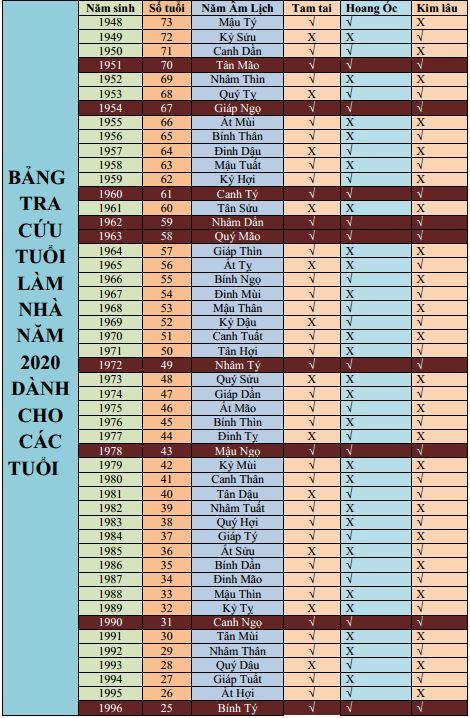 phong-thu-xay-nha-nam-2020-cho-tuoi-canh-ngo
